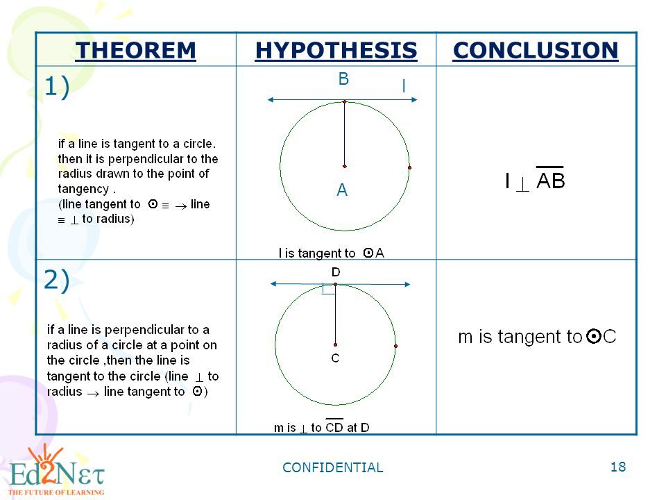 THEOREM HYPOTHESIS CONCLUSION 1) 2) B l A CONFIDENTIAL