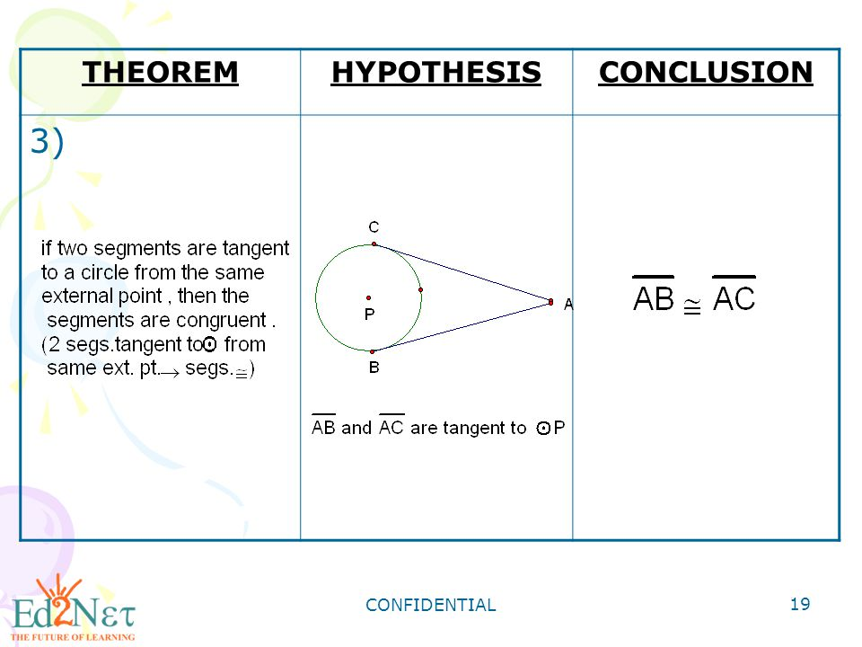 THEOREM HYPOTHESIS CONCLUSION 3) CONFIDENTIAL