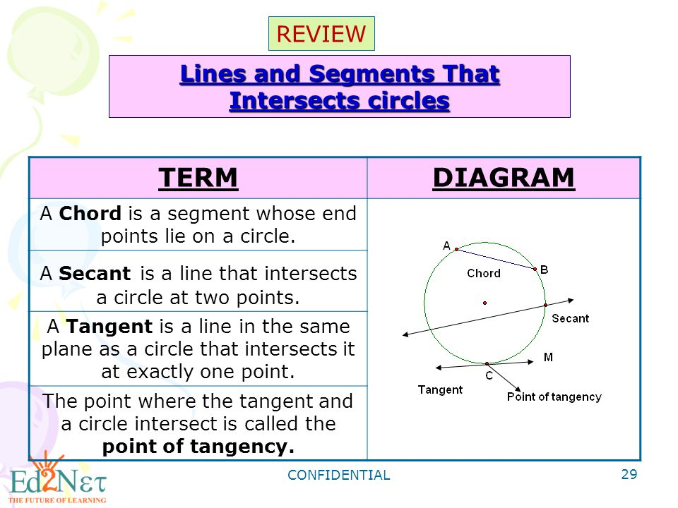 Lines and Segments That Intersects circles