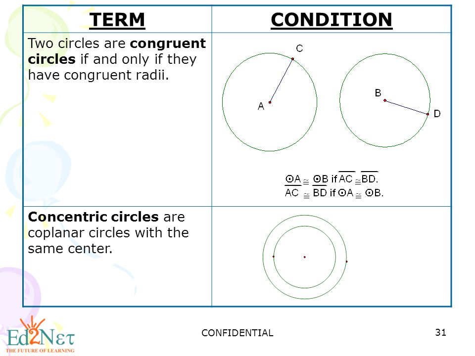 TERM CONDITION. Two circles are congruent circles if and only if they have congruent radii.