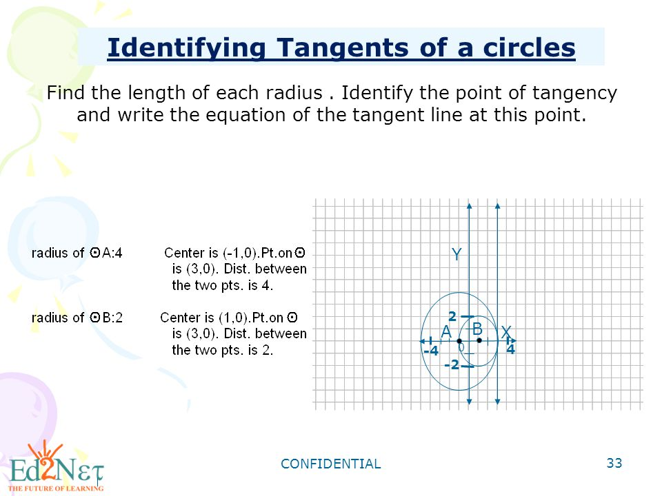Identifying Tangents of a circles