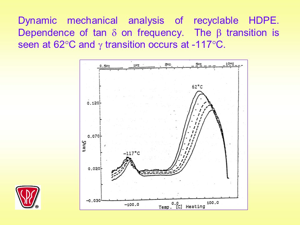 Dynamic mechanical analysis of recyclable HDPE
