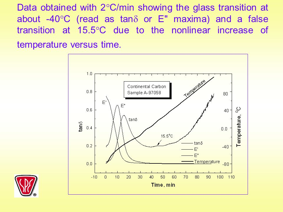 Data obtained with 2C/min showing the glass transition at about -40C (read as tan or E maxima) and a false transition at 15.5C due to the nonlinear increase of temperature versus time.