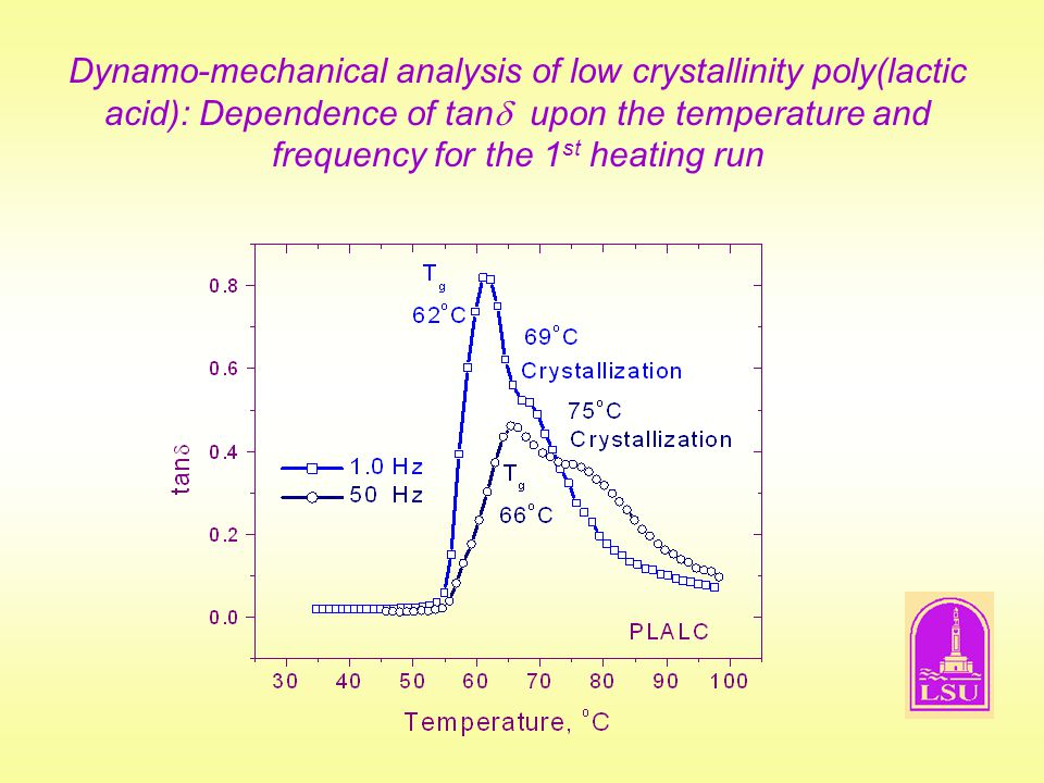 Dynamo-mechanical analysis of low crystallinity poly(lactic acid): Dependence of tan upon the temperature and frequency for the 1st heating run