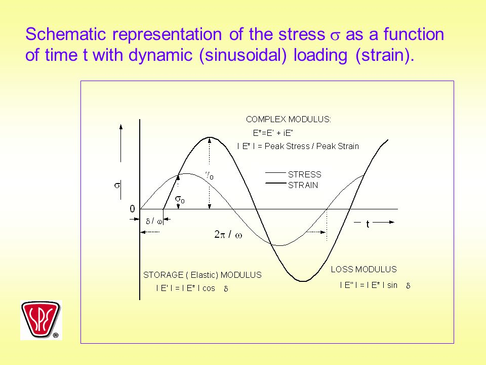 Schematic representation of the stress  as a function of time t with dynamic (sinusoidal) loading (strain).