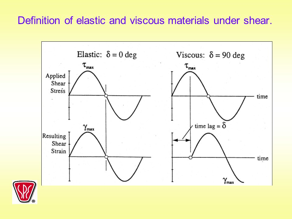 Definition of elastic and viscous materials under shear.