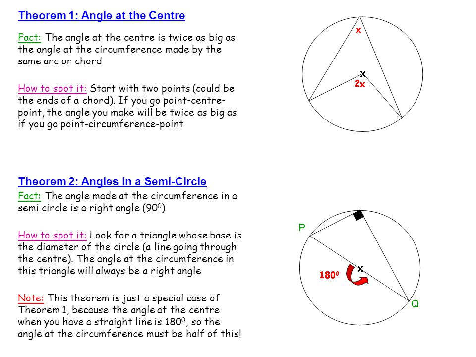 Theorem 1: Angle at the Centre