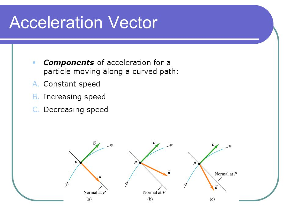 Acceleration Vector Components of acceleration for a particle moving along a curved path: Constant speed.