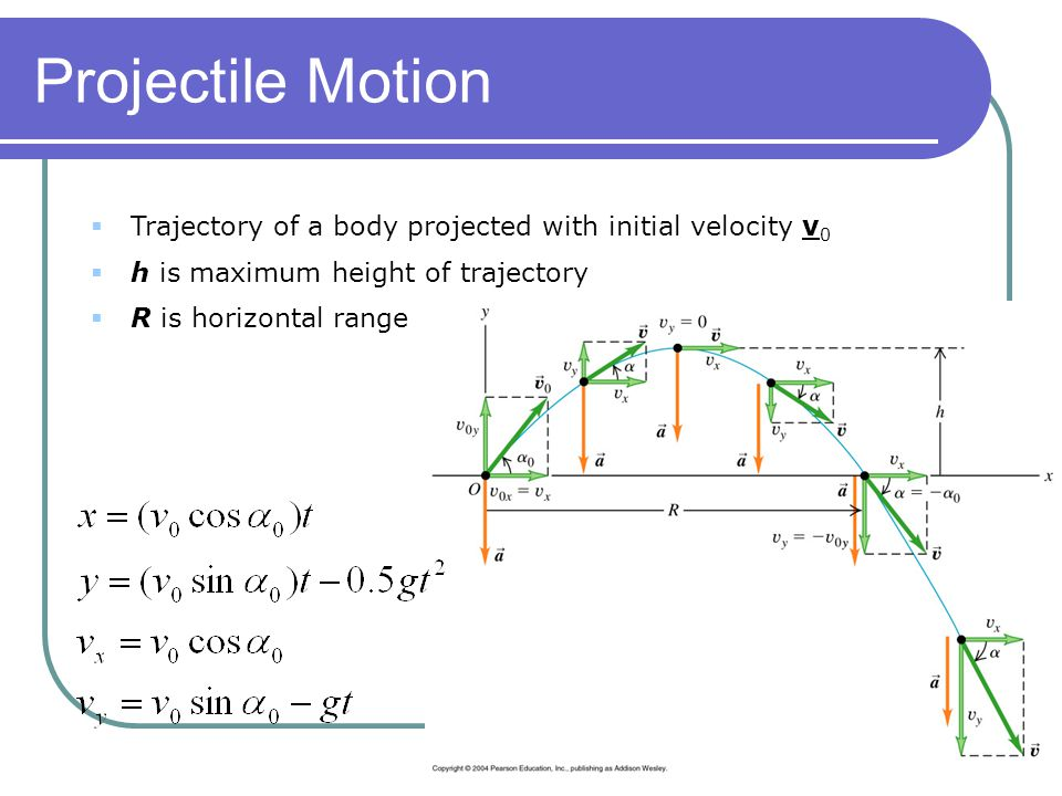 Projectile Motion Trajectory of a body projected with initial velocity v0. h is maximum height of trajectory.