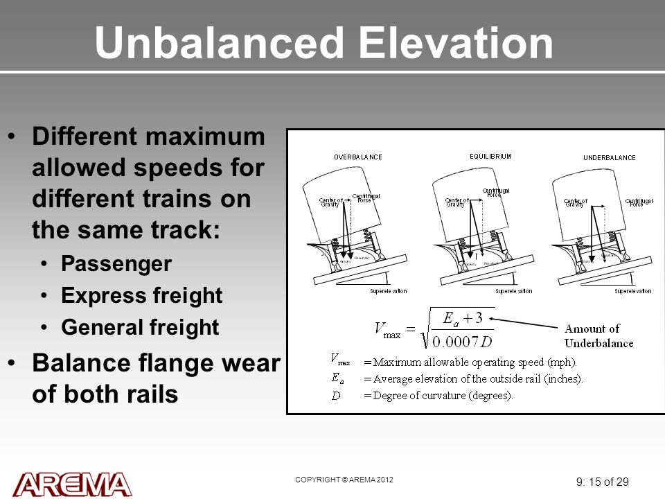 Unbalanced Elevation May 2008. Different maximum allowed speeds for different trains on the same track: