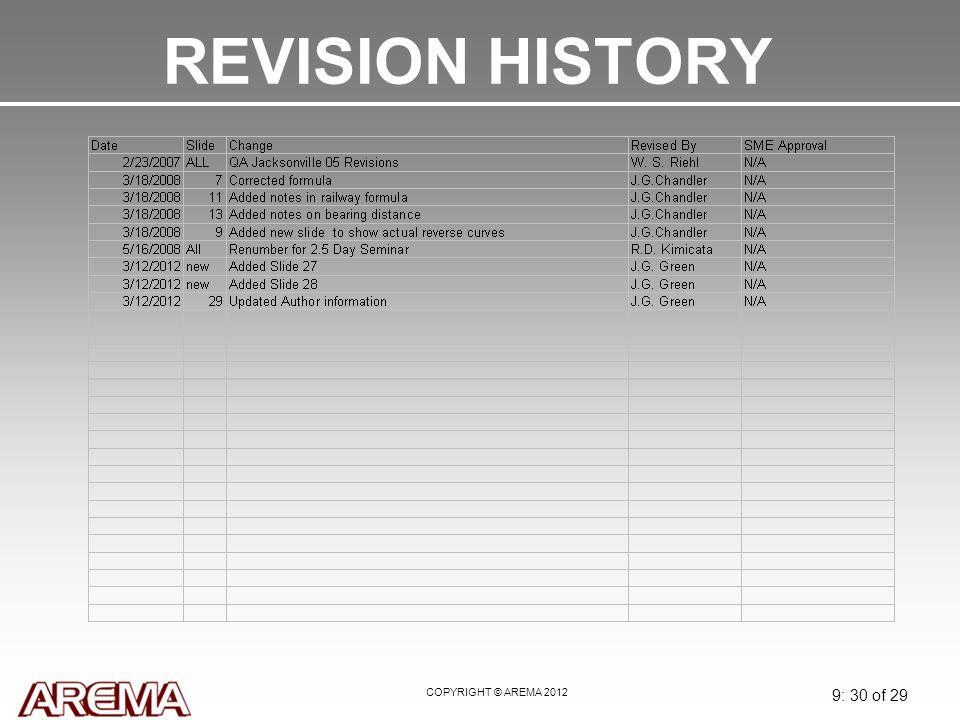 REVISION HISTORY May 2008 COPYRIGHT © AREMA 2008