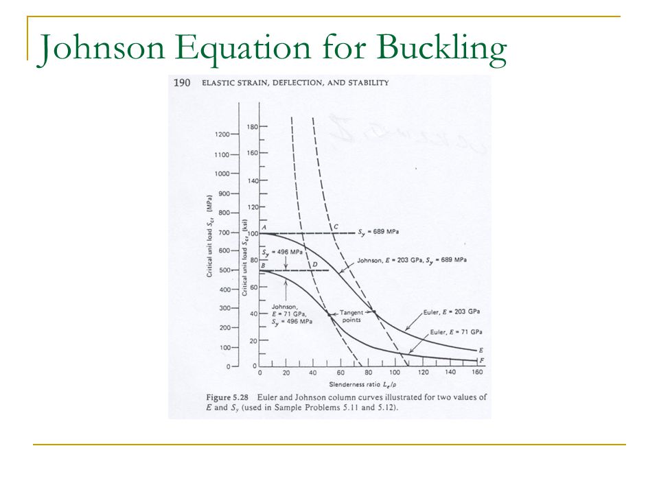 Johnson Equation for Buckling