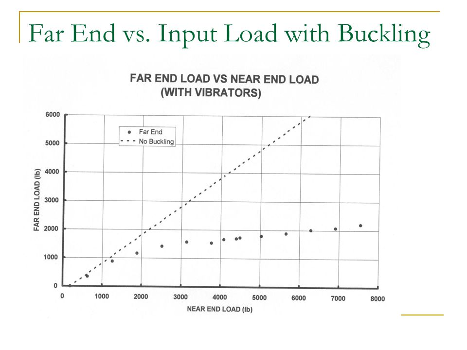 Far End vs. Input Load with Buckling