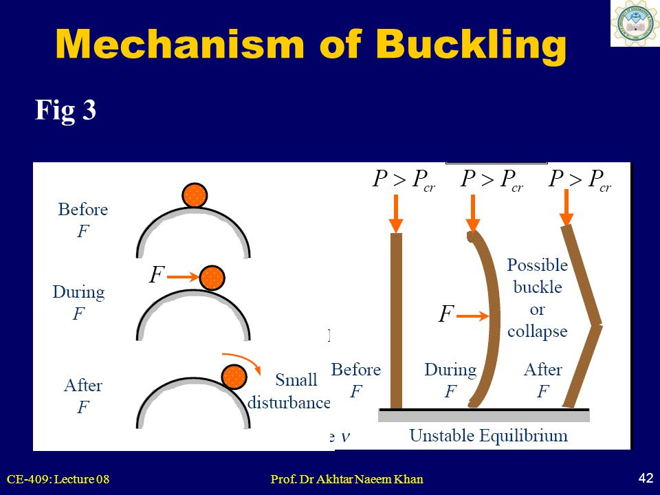 Mechanism of Buckling Fig 3