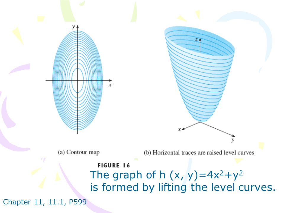 is formed by lifting the level curves.