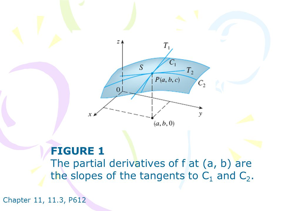 The partial derivatives of f at (a, b) are