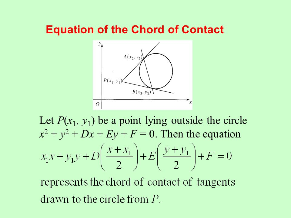 Equation of the Chord of Contact