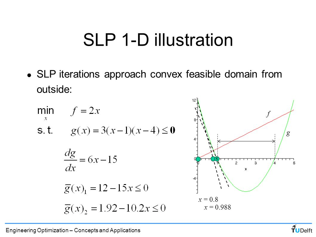 SLP 1-D illustration SLP iterations approach convex feasible domain from outside: f. g. x = 0.8.