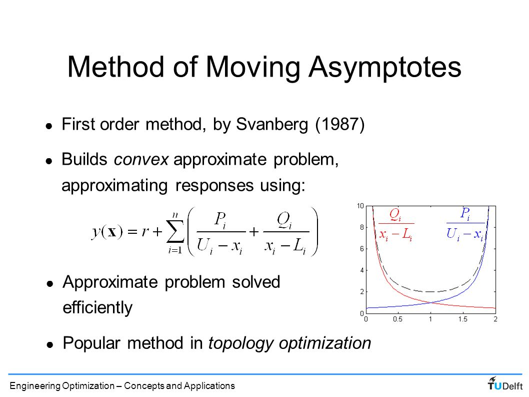 Method of Moving Asymptotes