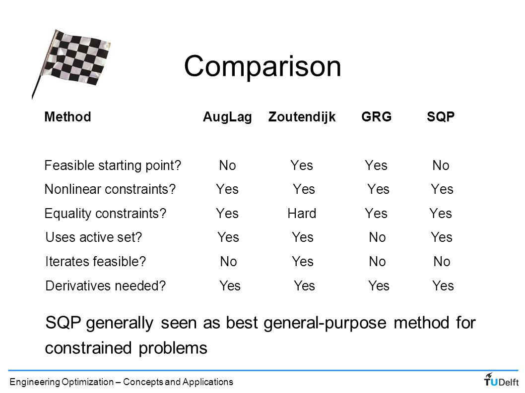 Comparison Method AugLag Zoutendijk GRG SQP. Feasible starting point No Yes Yes No. Nonlinear constraints Yes Yes Yes Yes.