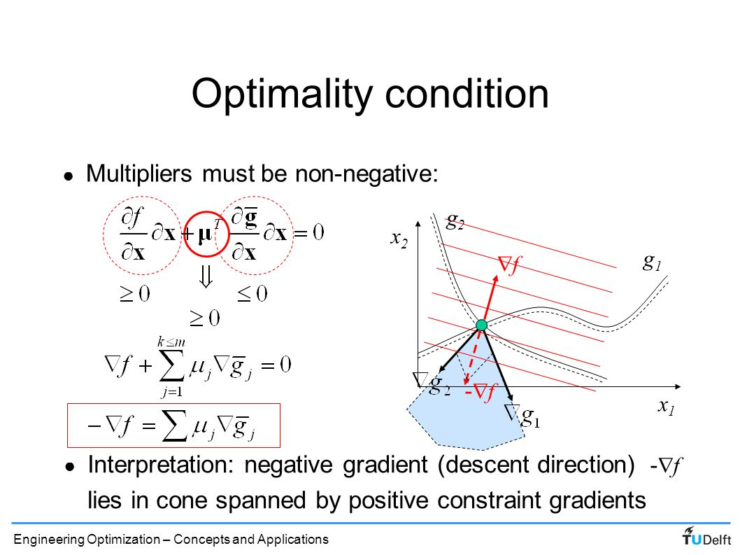 Optimality condition Multipliers must be non-negative: