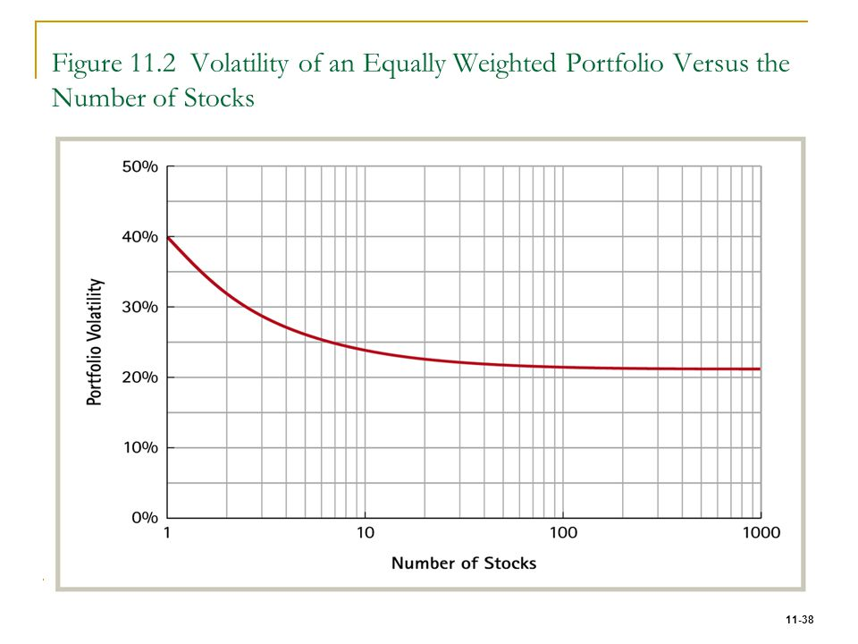 Figure 11.2 Volatility of an Equally Weighted Portfolio Versus the Number of Stocks