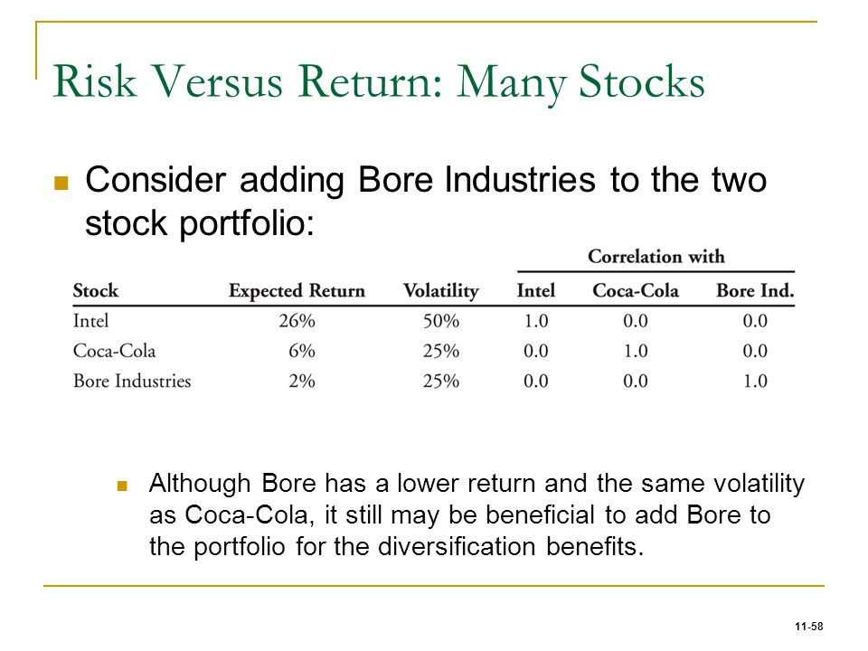 Risk Versus Return: Many Stocks