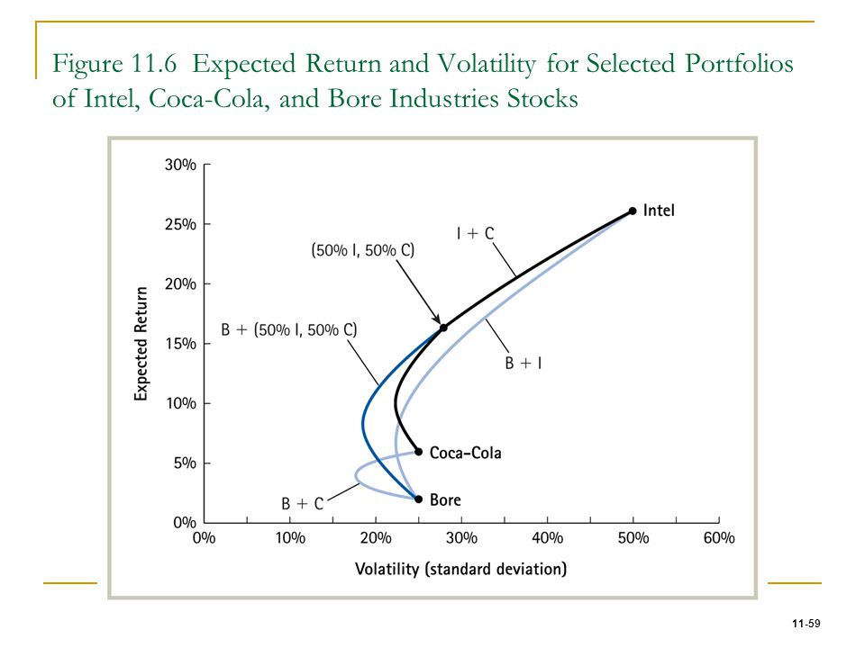 Figure 11.6 Expected Return and Volatility for Selected Portfolios of Intel, Coca-Cola, and Bore Industries Stocks