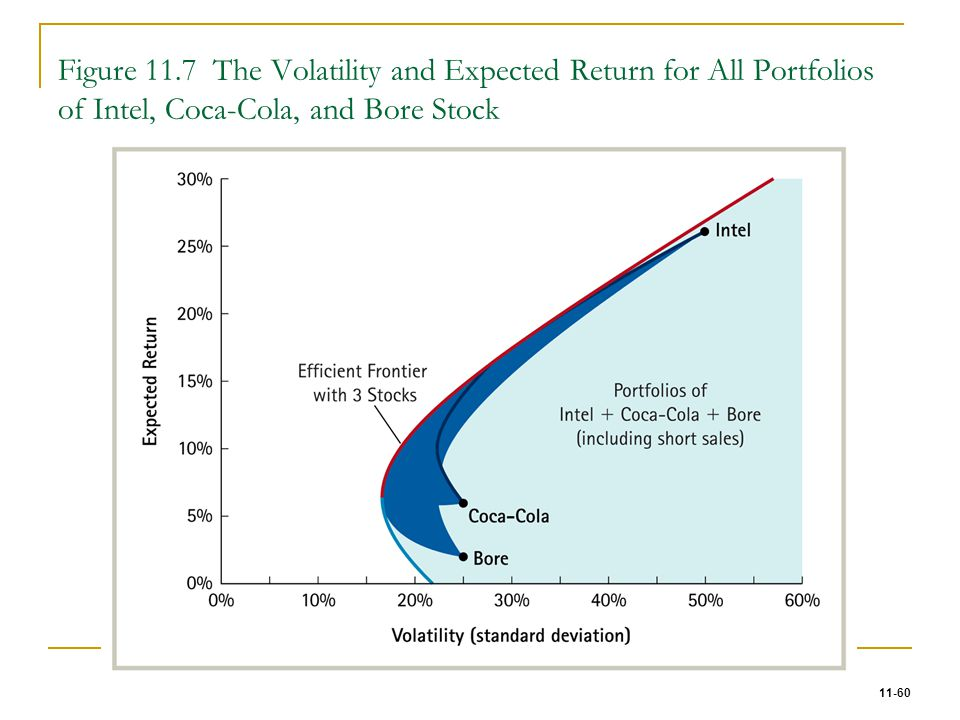 Figure 11.7 The Volatility and Expected Return for All Portfolios of Intel, Coca-Cola, and Bore Stock