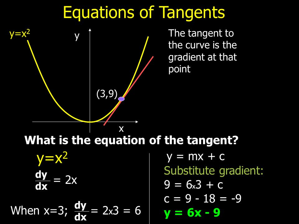 Equations of Tangents y=x2 What is the equation of the tangent