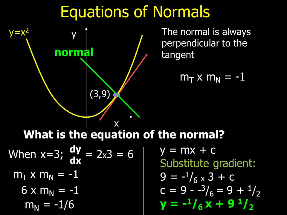 Equations of Normals normal mT x mN = -1