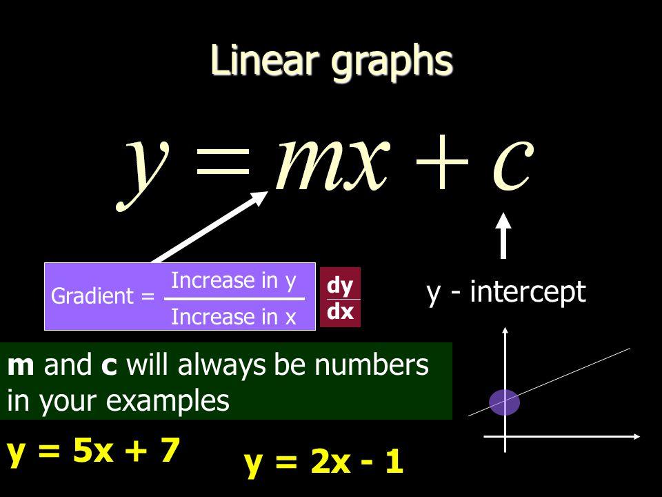 Linear graphs y = 5x + 7 y = 2x - 1 y - intercept Gradient