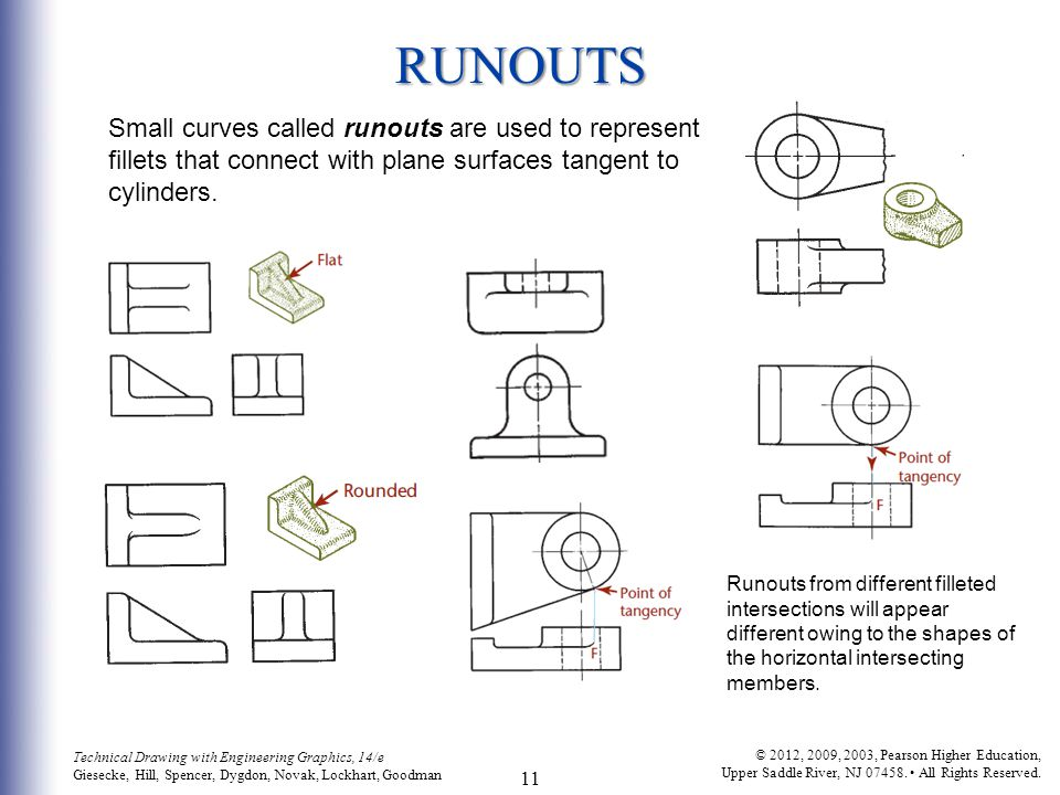 RUNOUTS Small curves called runouts are used to represent fillets that connect with plane surfaces tangent to cylinders.