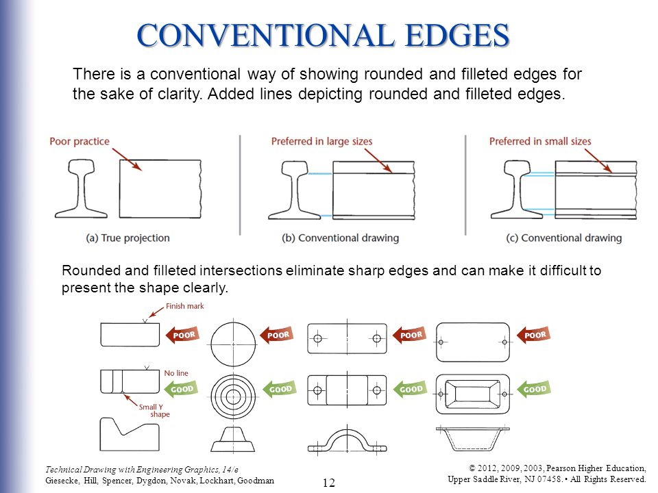 CONVENTIONAL EDGES