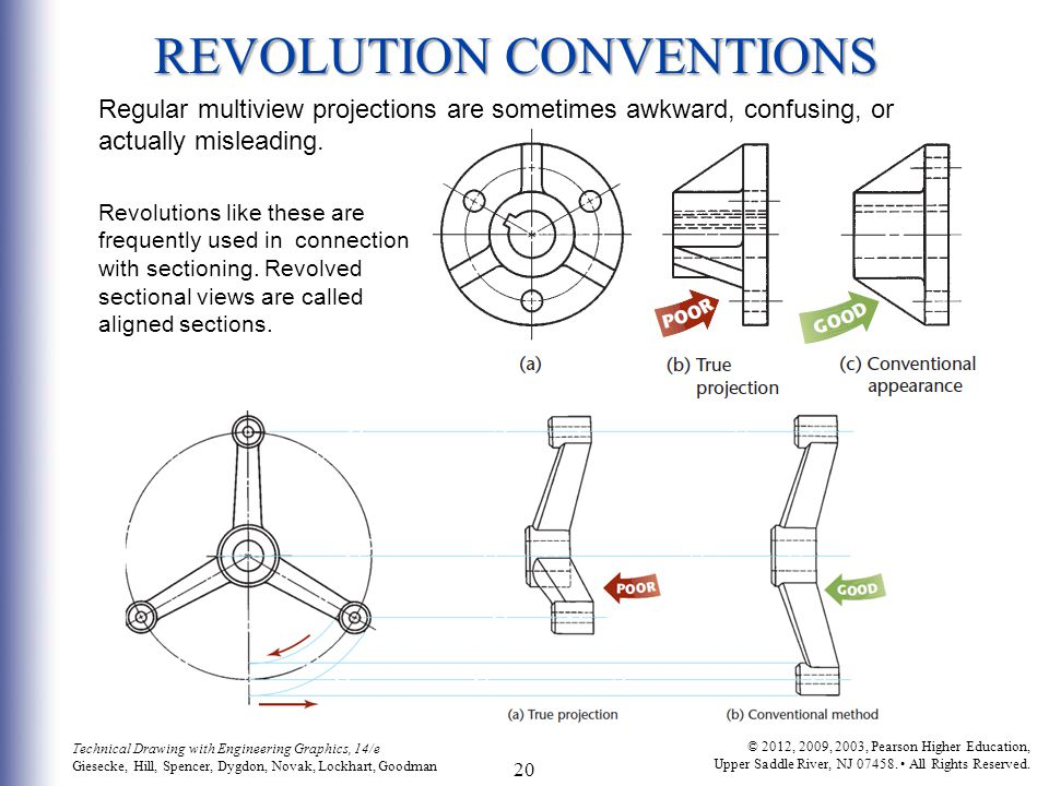 REVOLUTION CONVENTIONS