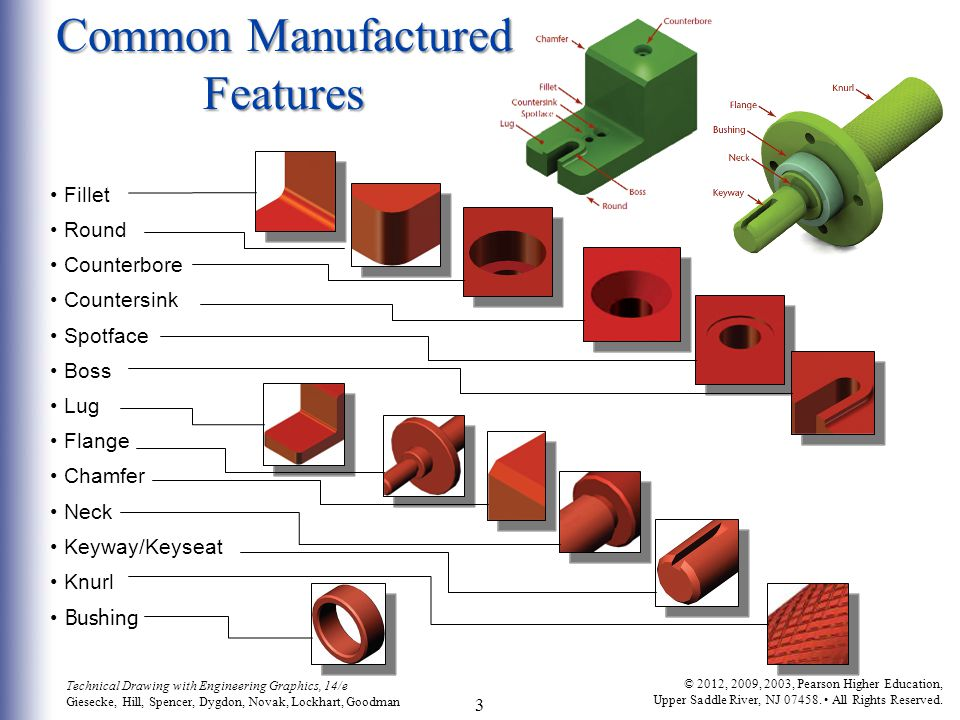 Common Manufactured Features