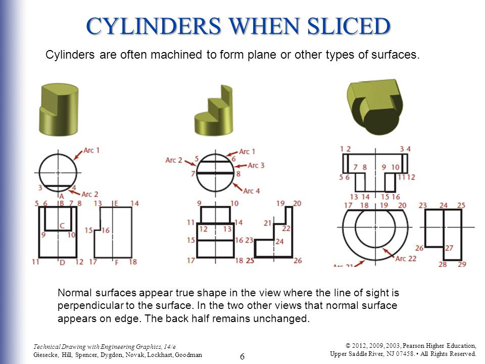 CYLINDERS WHEN SLICED Cylinders are often machined to form plane or other types of surfaces.