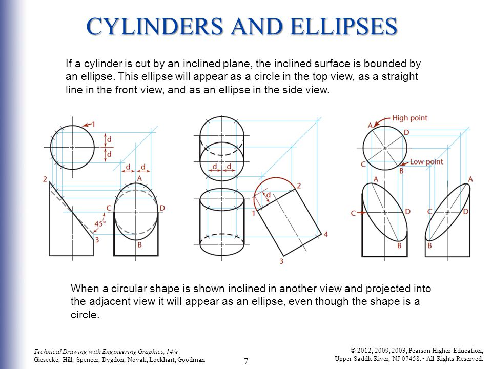 CYLINDERS AND ELLIPSES