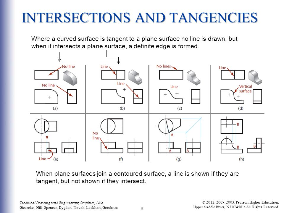 INTERSECTIONS AND TANGENCIES