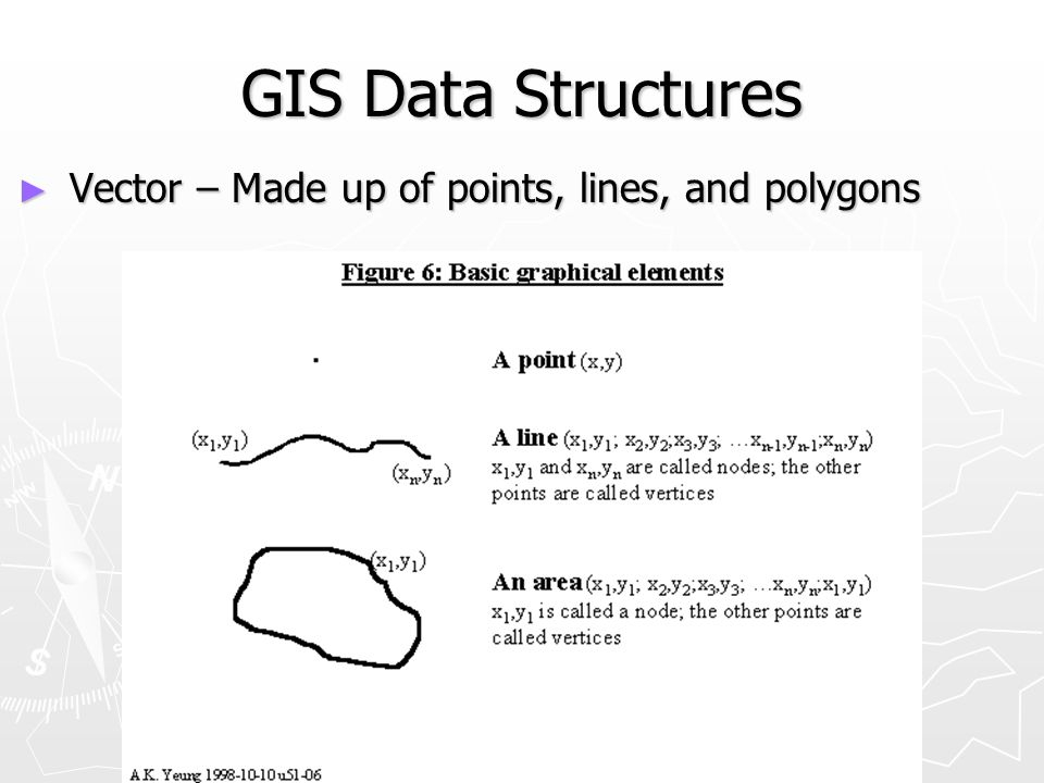 GIS Data Structures Vector – Made up of points, lines, and polygons