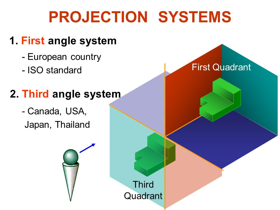 PROJECTION SYSTEMS 1. First angle system 2. Third angle system