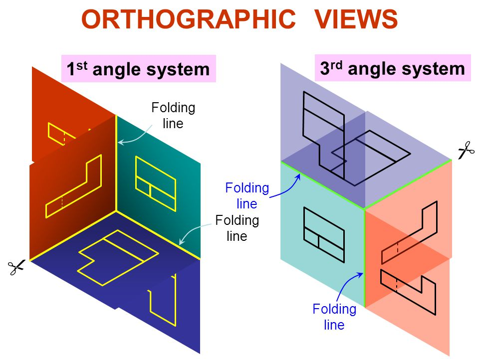 ORTHOGRAPHIC VIEWS 1st angle system 3rd angle system   Folding line