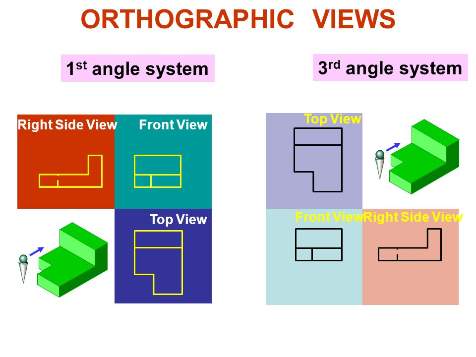 ORTHOGRAPHIC VIEWS 1st angle system 3rd angle system Top View