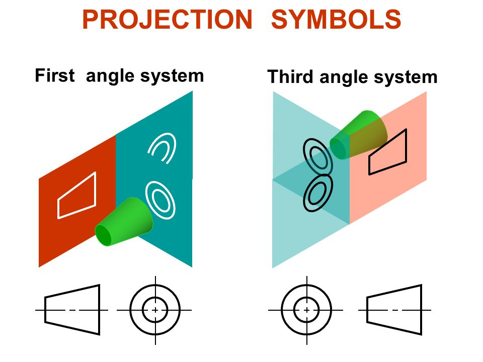 PROJECTION SYMBOLS First angle system Third angle system