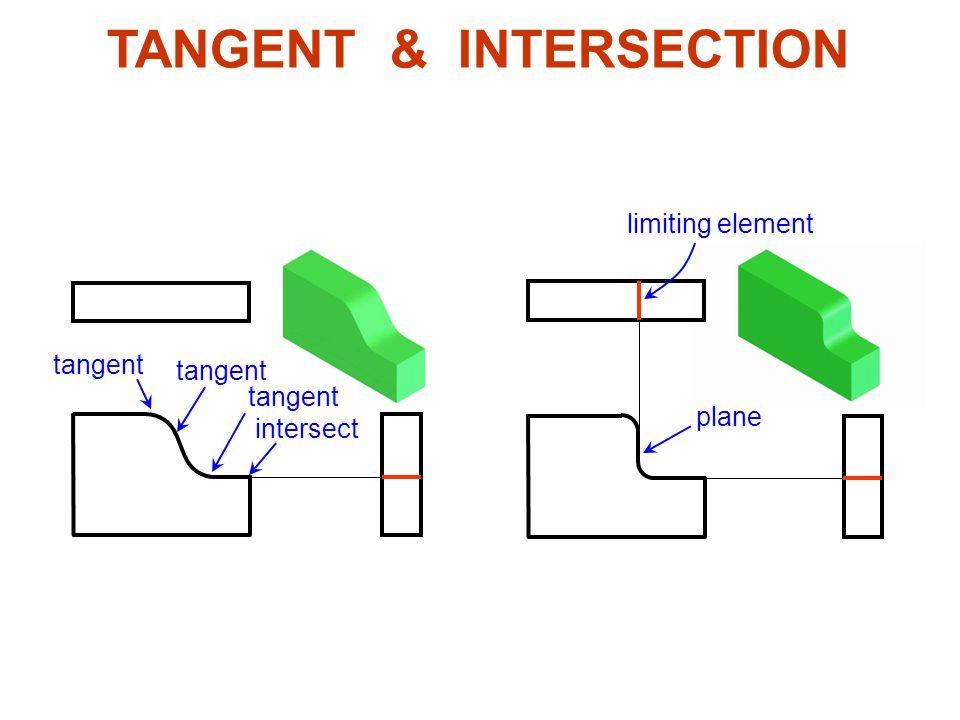 TANGENT & INTERSECTION