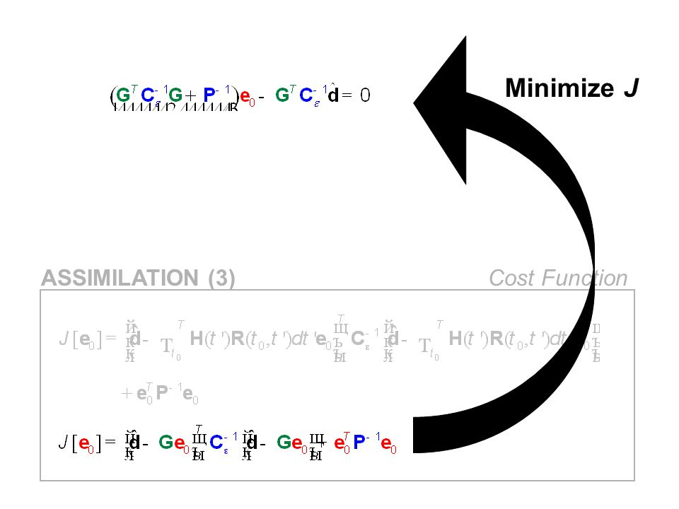 Minimize J ASSIMILATION (3) Cost Function