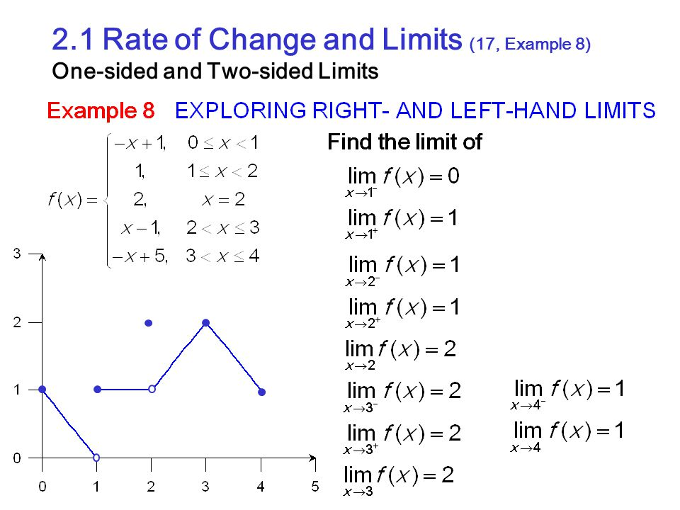 2.1 Rate of Change and Limits (17, Example 8) One-sided and Two-sided Limits