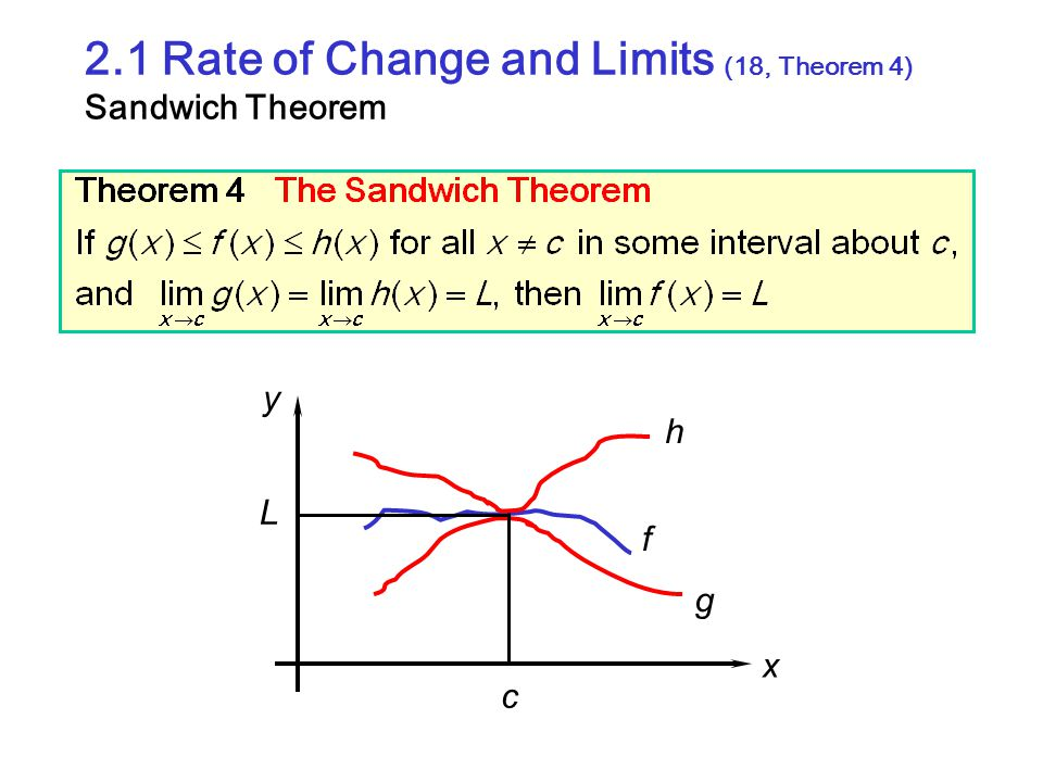 2.1 Rate of Change and Limits (18, Theorem 4) Sandwich Theorem