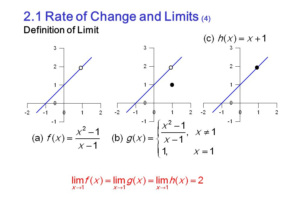 2.1 Rate of Change and Limits (4) Definition of Limit