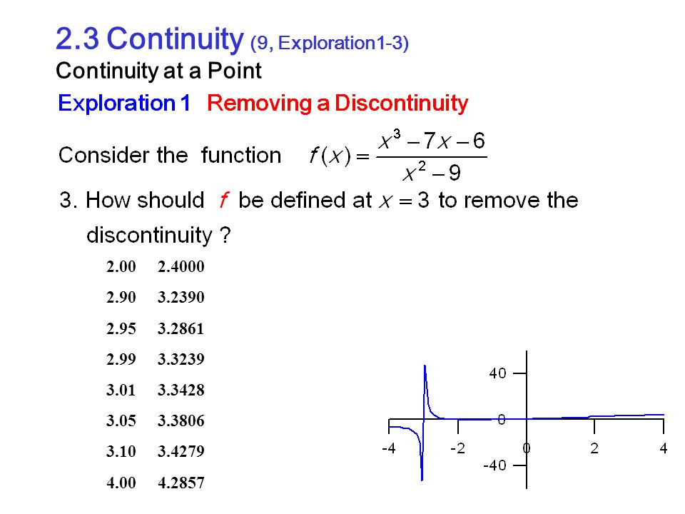 2.3 Continuity (9, Exploration1-3) Continuity at a Point